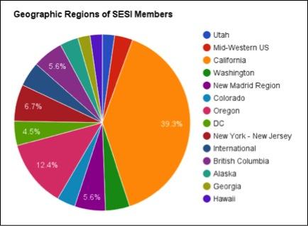 SESI-regions